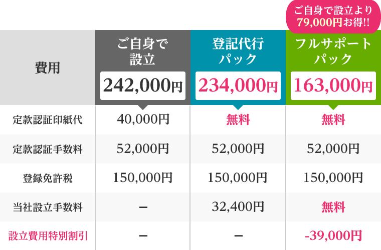 設立費用は163,000円!!ご自身で設立するよりも79,000万円以上もお得です!